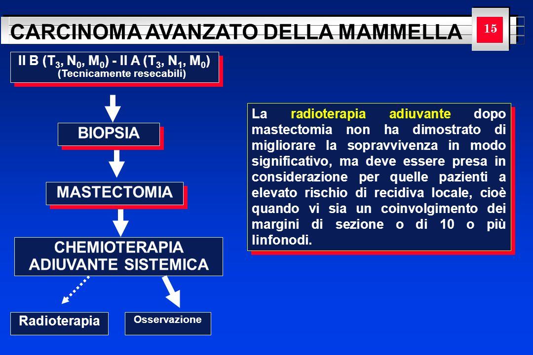 YOUR LOGO HERE CARCINOMA AVANZATO DELLA MAMMELLA 15 II B (T 3, N 0, M 0 ) - II A (T 3, N 1, M 0 ) (Tecnicamente resecabili) BIOPSIA MASTECTOMIA CHEMIO