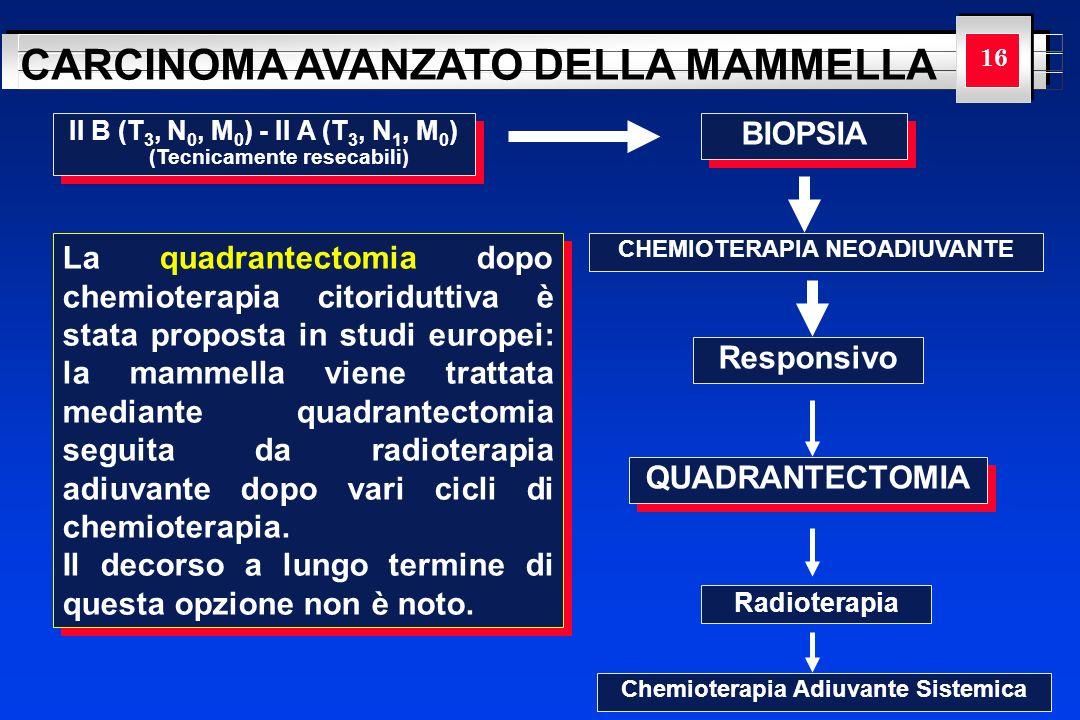 YOUR LOGO HERE CARCINOMA AVANZATO DELLA MAMMELLA 16 II B (T 3, N 0, M 0 ) - II A (T 3, N 1, M 0 ) (Tecnicamente resecabili) BIOPSIA CHEMIOTERAPIA NEOA