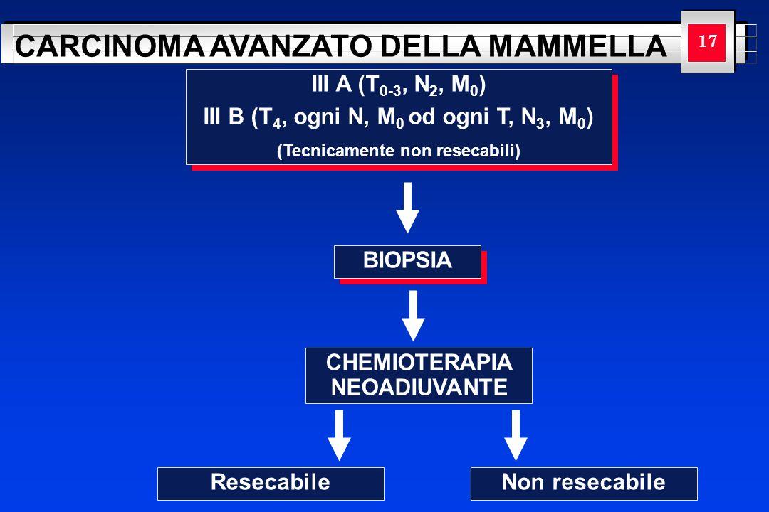 YOUR LOGO HERE CARCINOMA AVANZATO DELLA MAMMELLA 17 BIOPSIA CHEMIOTERAPIA NEOADIUVANTE III A (T 0-3, N 2, M 0 ) III B (T 4, ogni N, M 0 od ogni T, N 3