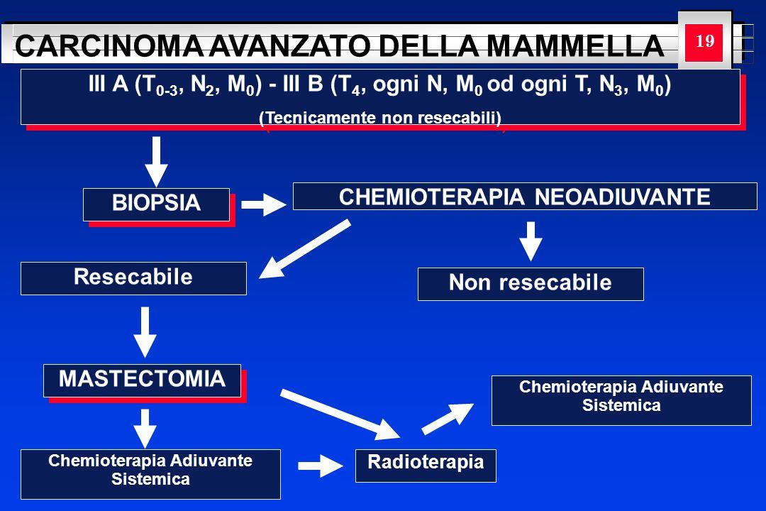 YOUR LOGO HERE CARCINOMA AVANZATO DELLA MAMMELLA 19 BIOPSIA CHEMIOTERAPIA NEOADIUVANTE III A (T 0-3, N 2, M 0 ) - III B (T 4, ogni N, M 0 od ogni T, N