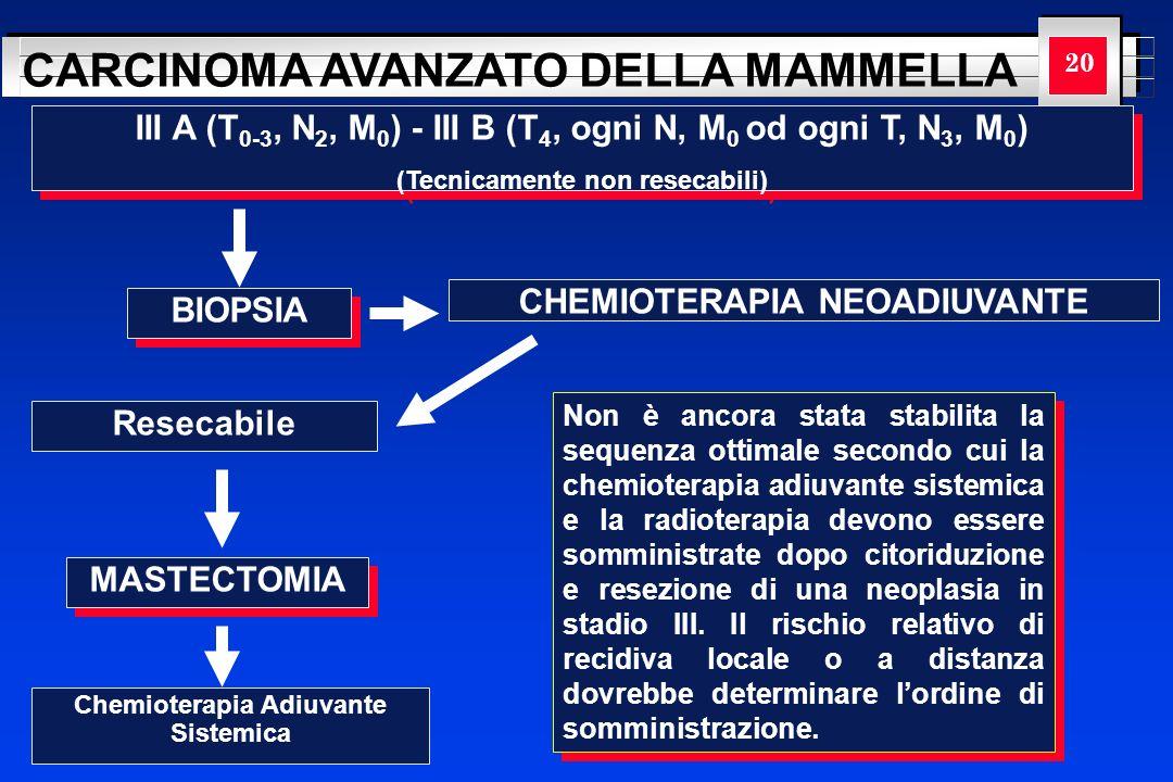 YOUR LOGO HERE CARCINOMA AVANZATO DELLA MAMMELLA 20 BIOPSIA CHEMIOTERAPIA NEOADIUVANTE III A (T 0-3, N 2, M 0 ) - III B (T 4, ogni N, M 0 od ogni T, N
