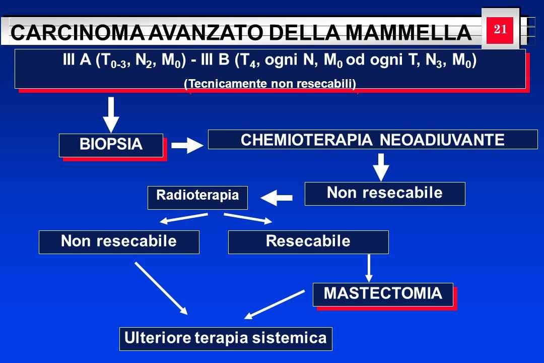 YOUR LOGO HERE CARCINOMA AVANZATO DELLA MAMMELLA 21 BIOPSIA CHEMIOTERAPIA NEOADIUVANTE III A (T 0-3, N 2, M 0 ) - III B (T 4, ogni N, M 0 od ogni T, N