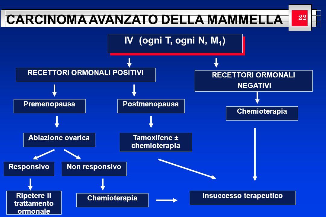 YOUR LOGO HERE CARCINOMA AVANZATO DELLA MAMMELLA 22 IV (ogni T, ogni N, M 1 ) RECETTORI ORMONALI POSITIVI RECETTORI ORMONALI NEGATIVI PremenopausaPost