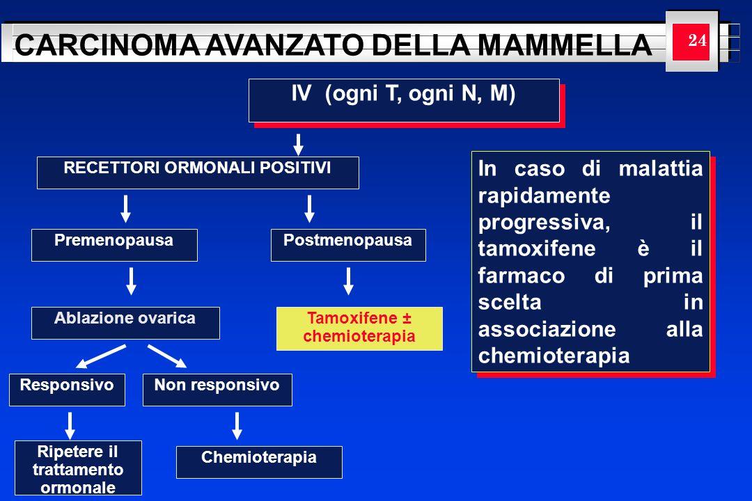 YOUR LOGO HERE CARCINOMA AVANZATO DELLA MAMMELLA 24 IV (ogni T, ogni N, M) RECETTORI ORMONALI POSITIVI PremenopausaPostmenopausa Ablazione ovaricaTamo