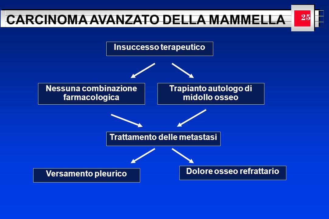 YOUR LOGO HERE CARCINOMA AVANZATO DELLA MAMMELLA 25 Insuccesso terapeutico Nessuna combinazione farmacologica Trapianto autologo di midollo osseo Trat