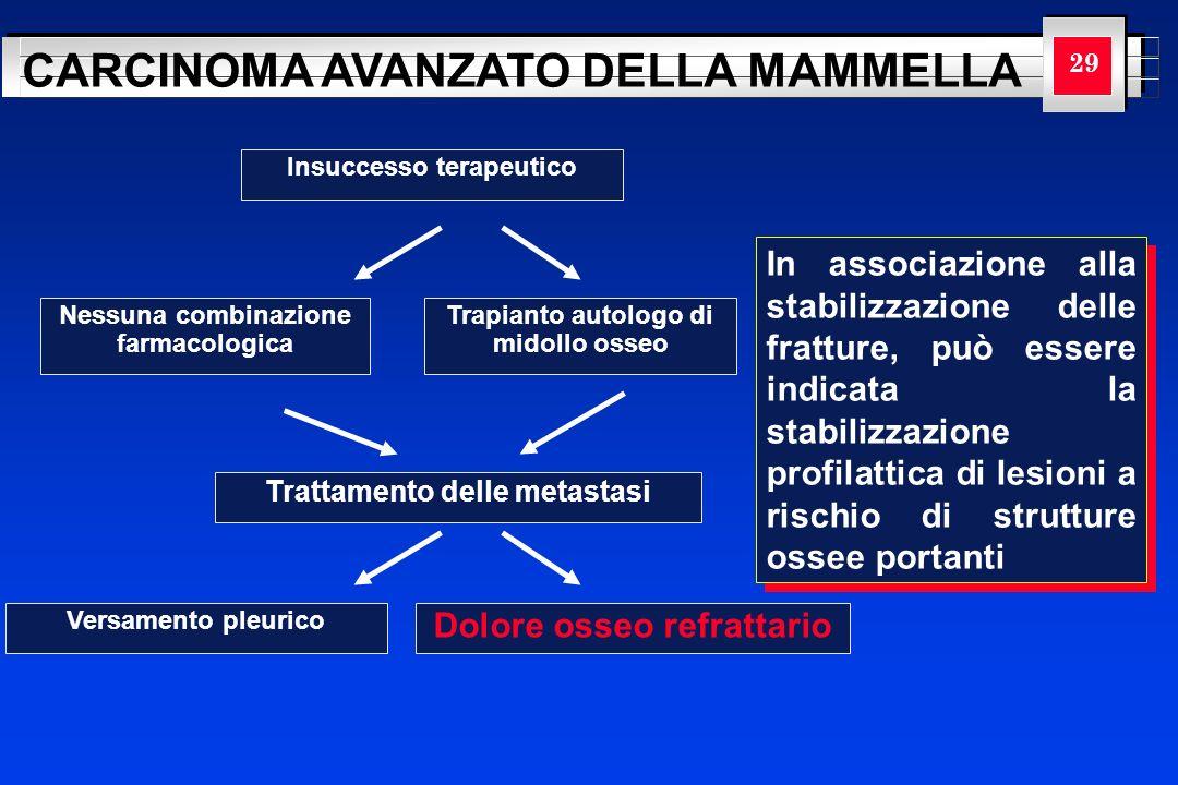 YOUR LOGO HERE CARCINOMA AVANZATO DELLA MAMMELLA 29 Insuccesso terapeutico Nessuna combinazione farmacologica Trapianto autologo di midollo osseo Trat