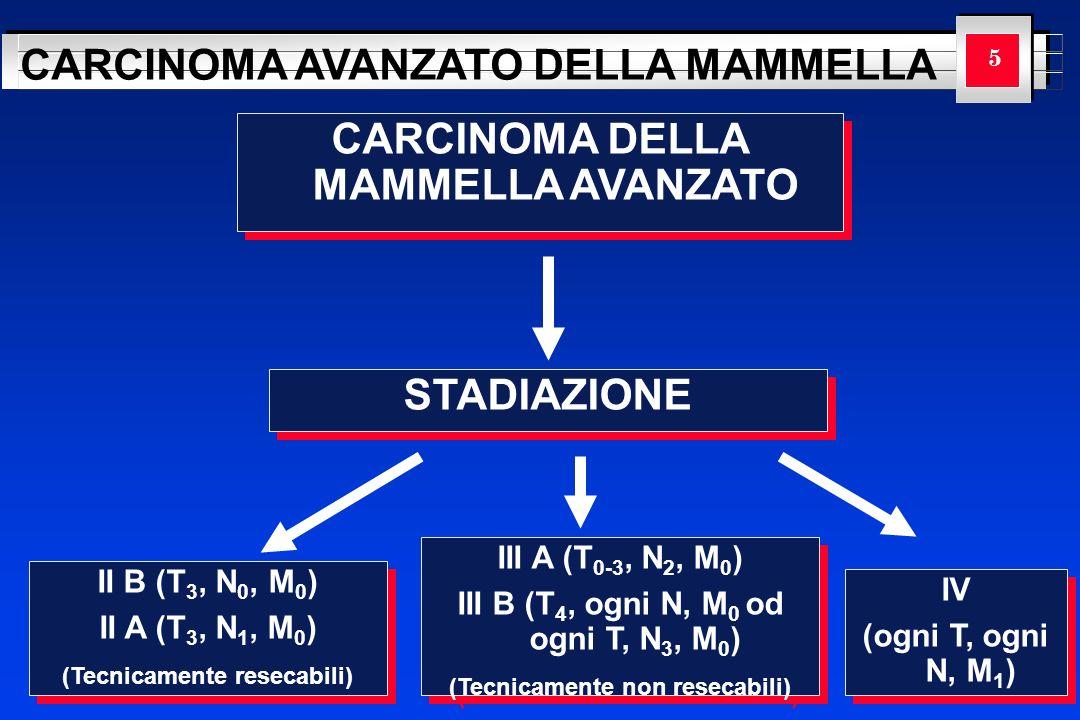 YOUR LOGO HERE CARCINOMA AVANZATO DELLA MAMMELLA CARCINOMA DELLA MAMMELLA AVANZATO 5 STADIAZIONE II B (T 3, N 0, M 0 ) II A (T 3, N 1, M 0 ) (Tecnicam