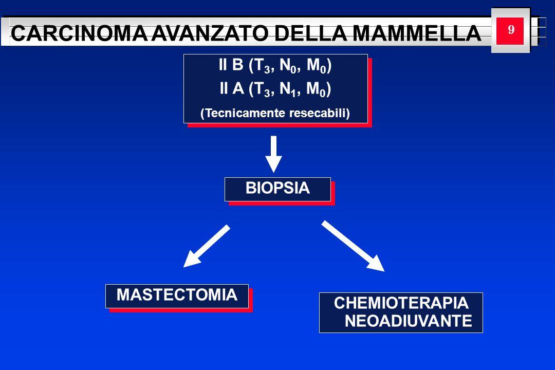 YOUR LOGO HERE CARCINOMA AVANZATO DELLA MAMMELLA 10 II B (T 3, N 0, M 0 ) II A (T 3, N 1, M 0 ) (Tecnicamente resecabili) II B (T 3, N 0, M 0 ) II A (T 3, N 1, M 0 ) (Tecnicamente resecabili) BIOPSIA MASTECTOMIA L infiltrazione della fascia del muscolo pettorale non viene considerata poiché la sua presenza o meno non influenza la stadiazione.