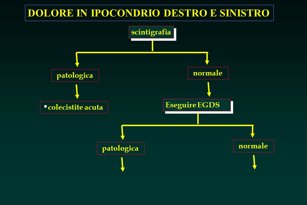 DOLORE IN IPOCONDRIO DESTRO E SINISTRO patologica normale scintigrafia colecistite acuta Eseguire EGDS patologica normale