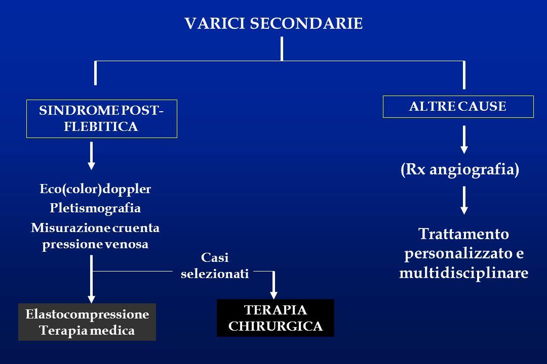 VARICI SECONDARIE SINDROME POST- FLEBITICA ALTRE CAUSE TERAPIA CHIRURGICA (Rx angiografia) Trattamento personalizzato e multidisciplinare Eco(color)do
