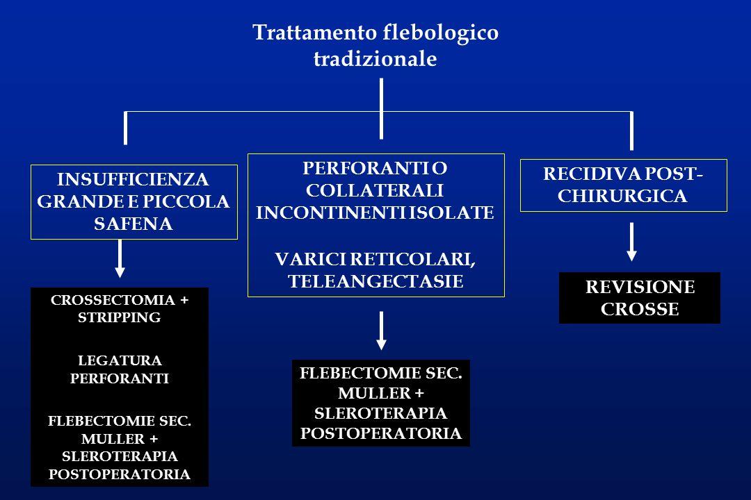 Trattamento flebologico tradizionale CROSSECTOMIA + STRIPPING LEGATURA PERFORANTI FLEBECTOMIE SEC. MULLER + SLEROTERAPIA POSTOPERATORIA INSUFFICIENZA