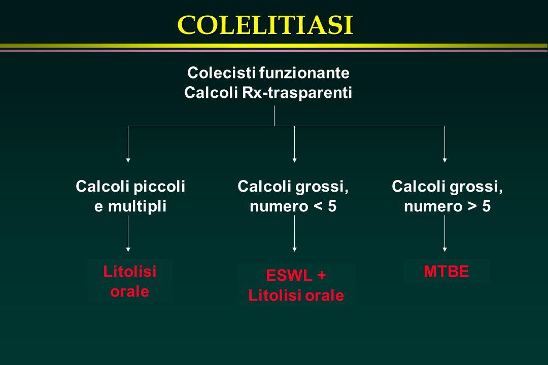 COLELITIASI Colecisti funzionante Calcoli Rx-trasparenti Calcoli piccoli e multipli Calcoli grossi, numero < 5 Calcoli grossi, numero > 5 Litolisi orale ESWL + Litolisi orale MTBE