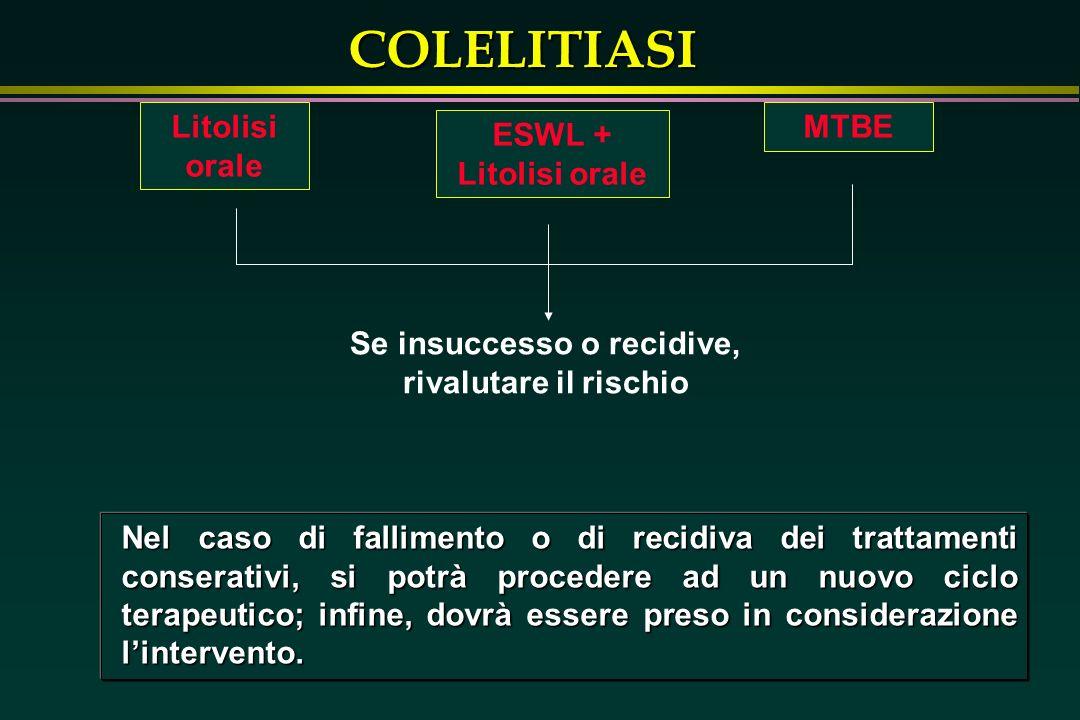 COLELITIASI Litolisi orale ESWL + Litolisi orale MTBE Se insuccesso o recidive, rivalutare il rischio Nel caso di fallimento o di recidiva dei trattam