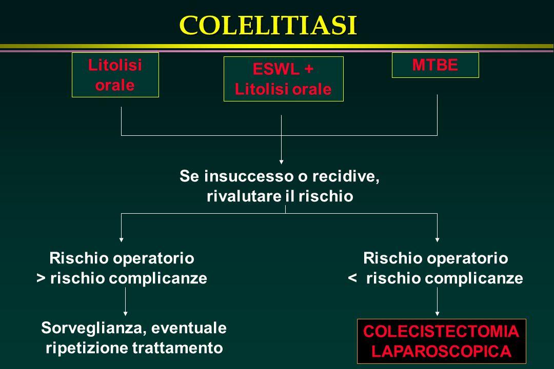 COLELITIASI Litolisi orale ESWL + Litolisi orale MTBE Se insuccesso o recidive, rivalutare il rischio Rischio operatorio > rischio complicanze Rischio