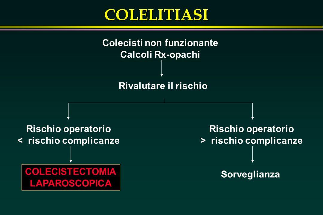 COLELITIASI Colecisti non funzionante Calcoli Rx-opachi Rivalutare il rischio Rischio operatorio < rischio complicanze Rischio operatorio > rischio co