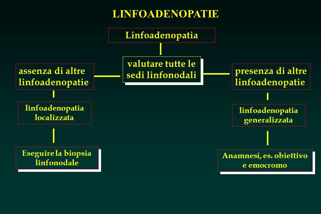 LINFOADENOPATIE assenza di altre linfoadenopatie valutare tutte le sedi linfonodali linfoadenopatia localizzata Eseguire la biopsia linfonodale Linfoa