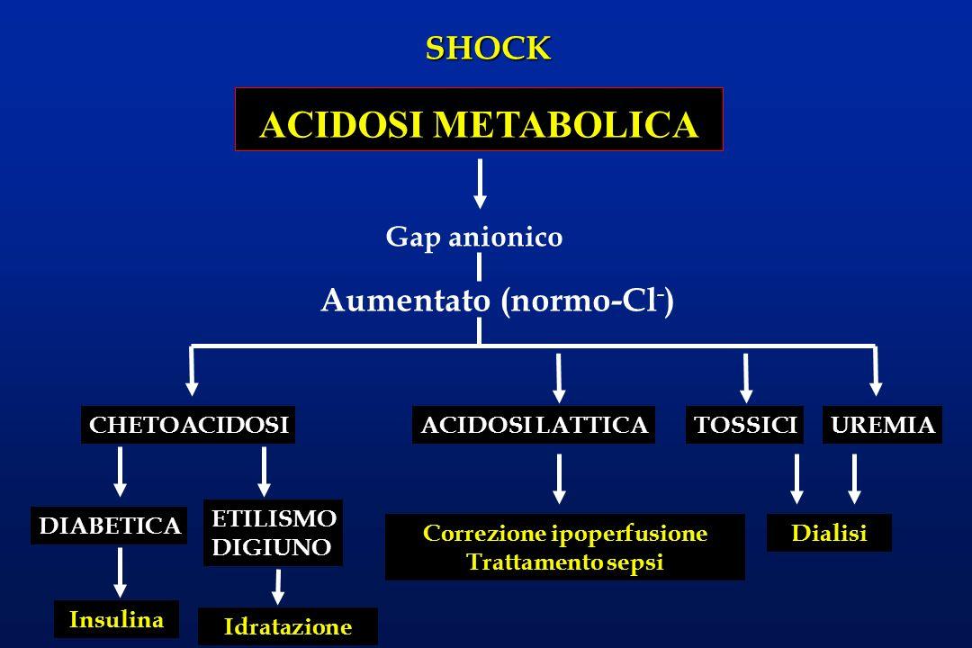 SHOCK ACIDOSI METABOLICA Gap anionico CHETOACIDOSI Aumentato (normo-Cl - ) ACIDOSI LATTICATOSSICIUREMIA DialisiCorrezione ipoperfusione Trattamento se