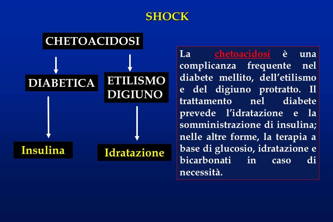 SHOCK CHETOACIDOSI DIABETICA ETILISMO DIGIUNO Insulina Idratazione La chetoacidosi è una complicanza frequente nel diabete mellito, delletilismo e del