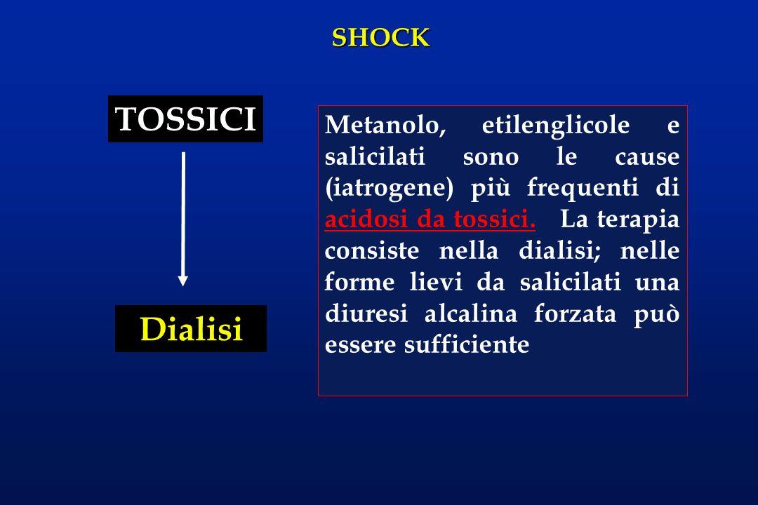 SHOCK TOSSICI Dialisi Metanolo, etilenglicole e salicilati sono le cause (iatrogene) più frequenti di acidosi da tossici. La terapia consiste nella di