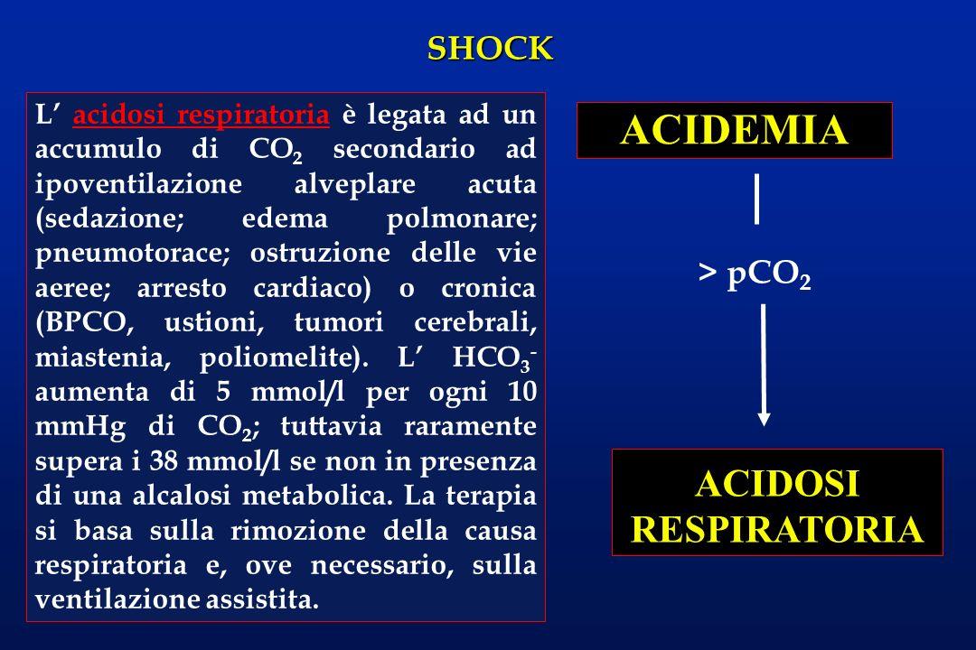 SHOCK ACIDEMIA ACIDOSI RESPIRATORIA > pCO 2 L acidosi respiratoria è legata ad un accumulo di CO 2 secondario ad ipoventilazione alveplare acuta (seda