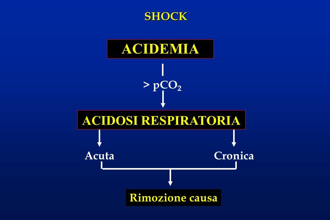 SHOCK ACIDEMIA ACIDOSI RESPIRATORIA > pCO 2 AcutaCronica Rimozione causa