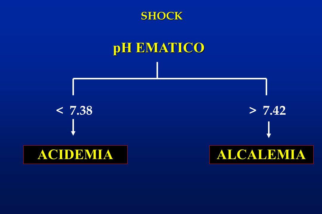 SHOCK < 7.38 pH EMATICO > 7.42 ACIDEMIAALCALEMIA
