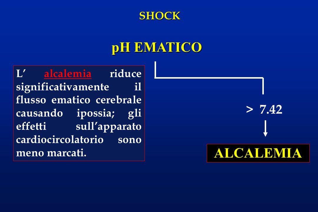 SHOCK pH EMATICO > 7.42 ALCALEMIA L alcalemia riduce significativamente il flusso ematico cerebrale causando ipossia; gli effetti sullapparato cardioc