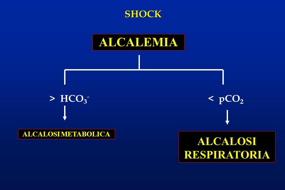 SHOCK > HCO 3 - ALCALEMIA ALCALOSI RESPIRATORIA < pCO 2 ALCALOSI METABOLICA