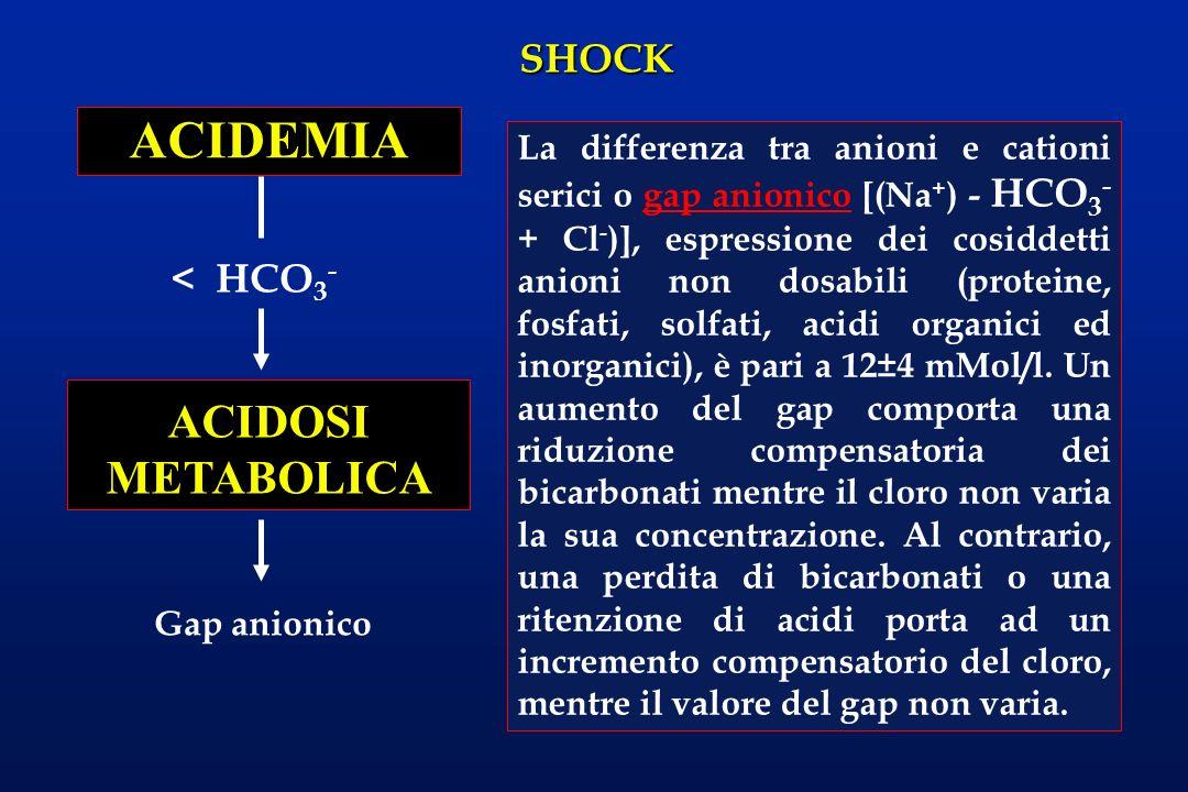 SHOCK < HCO 3 - ACIDEMIA ACIDOSI METABOLICA La differenza tra anioni e cationi serici o gap anionico [(Na + ) - HCO 3 - + Cl - )], espressione dei cos