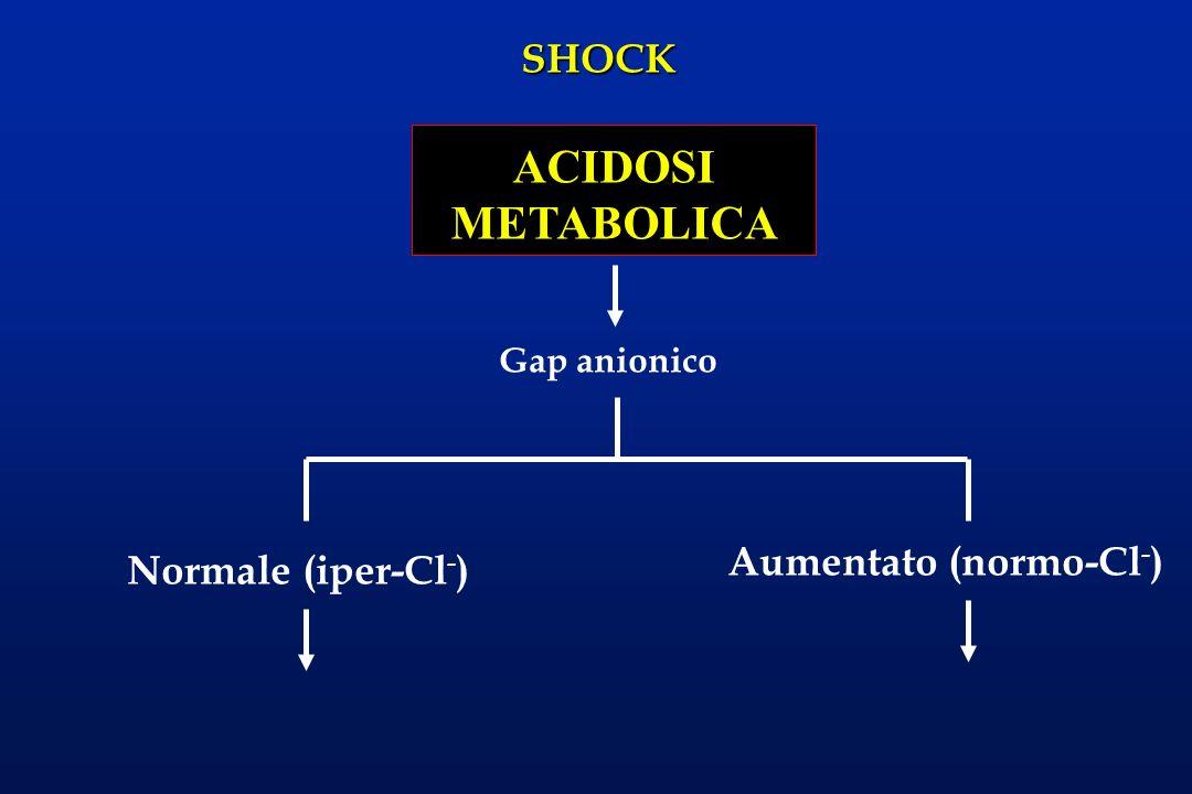 SHOCK ACIDOSI METABOLICA Gap anionico Normale (iper-Cl - ) Aumentato (normo-Cl - )