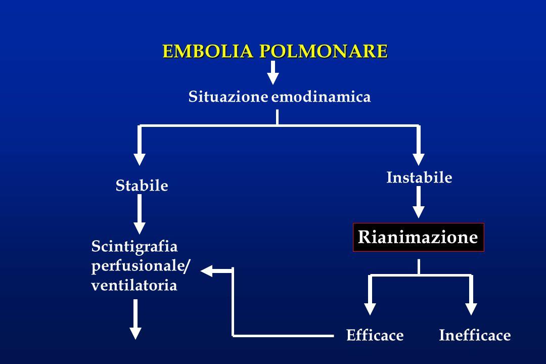 Nelle forme emodinamicamente instabili, che comporta un collasso cardiocircolatorio, le misure da adottare comprendono: l ventilazione meccanica assistita, l monitoraggio emodinamico con Swan-Ganz, nellarteria polmonare l beta-agonisti (dopamina, dobutamina e adrenalina) l correzione dell acidosi, l Scoagulazione.