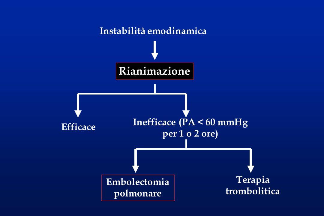 Stabilità emodinamica Scintigrafia perfusionale/ ventilatoria NegativaDubbia Positiva Sorveglianza Angiografia polmonare Misurazioni pressorie Scoagulazione Elevazione degli arti Negativa Positiva Recidiva Filtro cavale, legatura o applicazione di clip