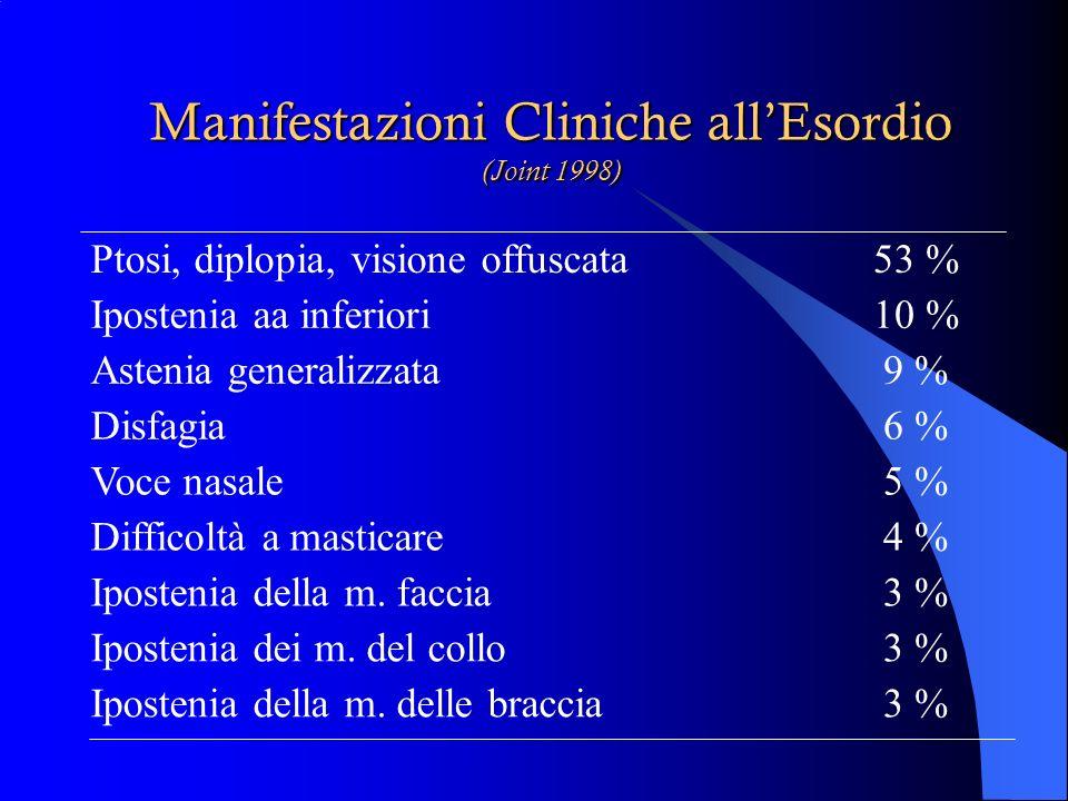 Manifestazioni Cliniche allEsordio (Simpson 1960) mm. oculare estrinseca (ptosi palpebrale, diplopia) 60% mm. laringo-faringo-palatina (disfonia, disa