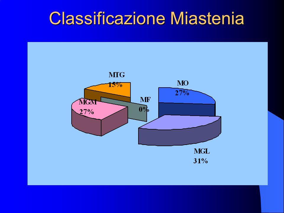 Ambulatorio Malattie Neuromuscolari Da gennaio 2000 a Ottobre 2001 sono stati visti 25 miastenici Maschi (10)Femmine (15) età media 60 ± 5 57 ± 20 MO
