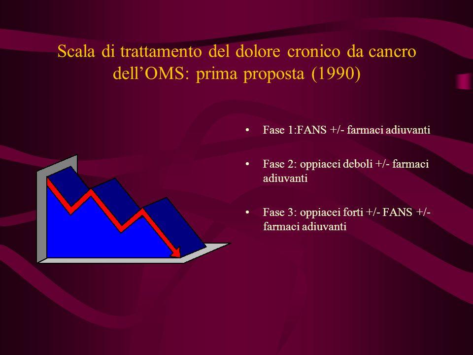 Scala di trattamento del dolore cronico da cancro dellOMS: prima proposta (1990) Fase 1:FANS +/- farmaci adiuvanti Fase 2: oppiacei deboli +/- farmaci