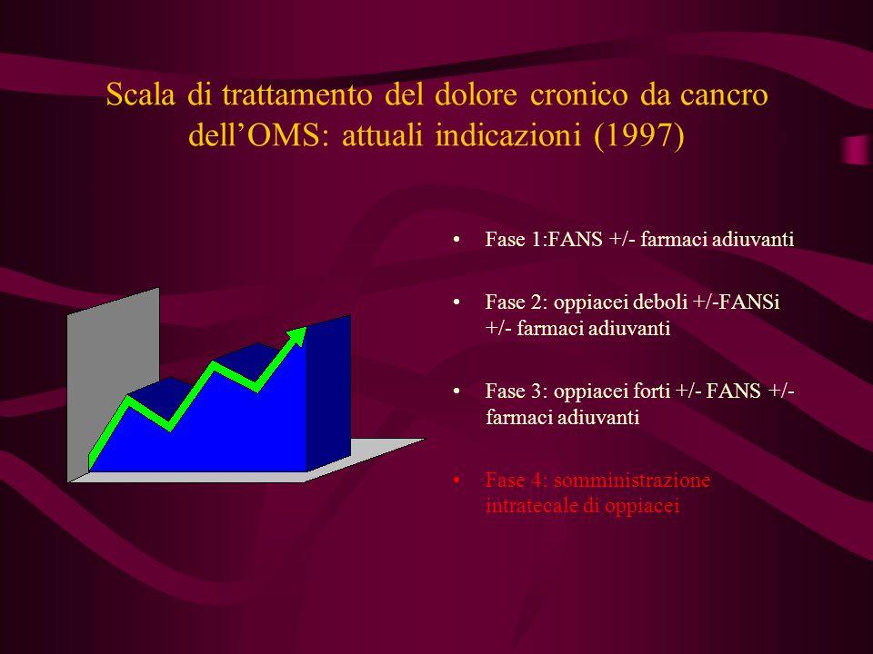 Scala di trattamento del dolore cronico da cancro dellOMS: attuali indicazioni (1997) Fase 1:FANS +/- farmaci adiuvanti Fase 2: oppiacei deboli +/-FAN