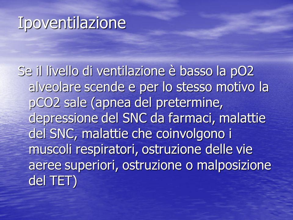 Ipoventilazione Se il livello di ventilazione è basso la pO2 alveolare scende e per lo stesso motivo la pCO2 sale (apnea del pretermine, depressione del SNC da farmaci, malattie del SNC, malattie che coinvolgono i muscoli respiratori, ostruzione delle vie aeree superiori, ostruzione o malposizione del TET)