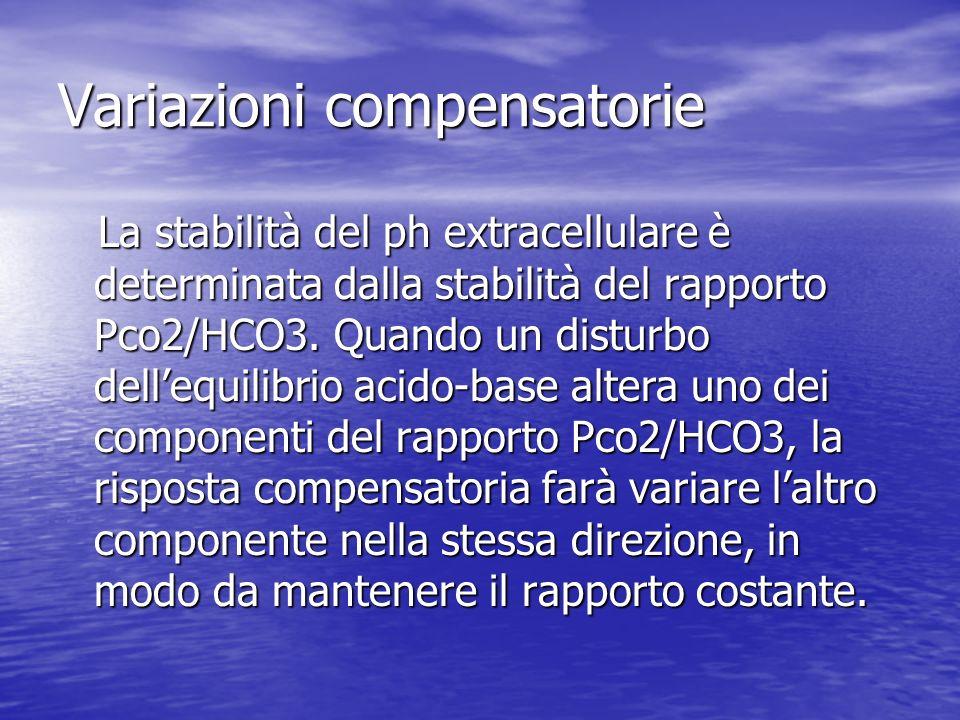 Variazioni compensatorie La stabilità del ph extracellulare è determinata dalla stabilità del rapporto Pco2/HCO3. Quando un disturbo dellequilibrio ac