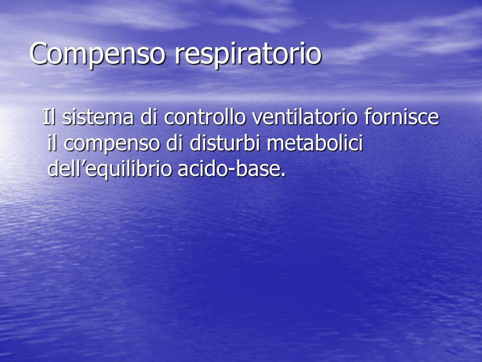 Compenso respiratorio Il sistema di controllo ventilatorio fornisce il compenso di disturbi metabolici dellequilibrio acido-base. Il sistema di contro