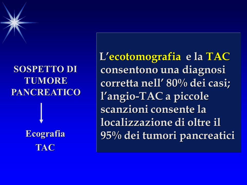 SOSPETTO DI TUMORE PANCREATICO EcografiaTAC Lecotomografia e la TAC consentono una diagnosi corretta nell 80% dei casi; langio-TAC a piccole scanzioni consente la localizzazione di oltre il 95% dei tumori pancreatici