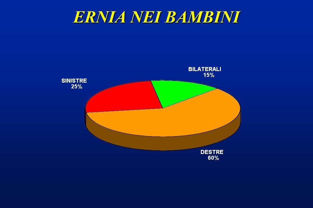 ERNIA NELLADULTO L 8 - 10 % dei maschi è affetto da ernia inguinale