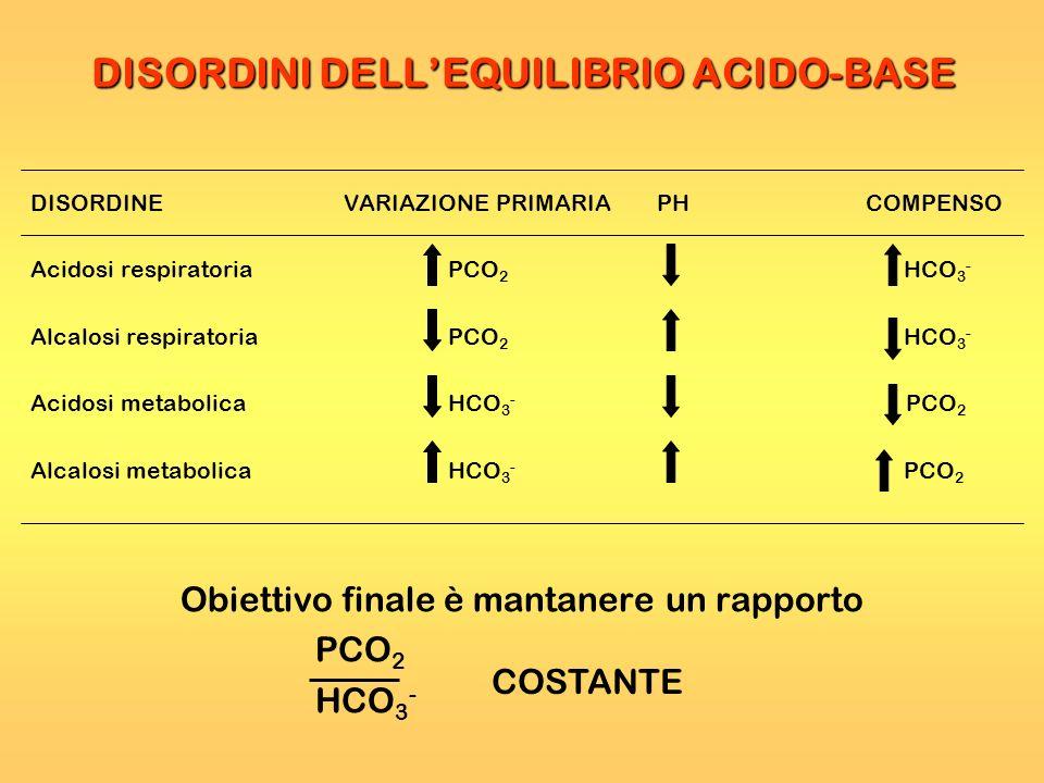 DISORDINI DELLEQUILIBRIO ACIDO-BASE DISORDINEVARIAZIONE PRIMARIAPHCOMPENSO Acidosi respiratoriaPCO 2 HCO 3 - Alcalosi respiratoriaPCO 2 HCO 3 - Acidos