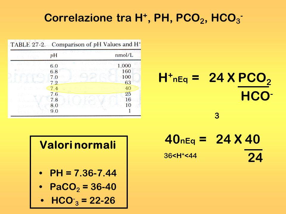 Correlazione tra H +, PH, PCO 2, HCO 3 - H + nEq = 24 X PCO 2 HCO - 3 Valori normali PH = 7.36-7.44 PaCO 2 = 36-40 HCO - 3 = 22-26 40 nEq = 24 X 40 24