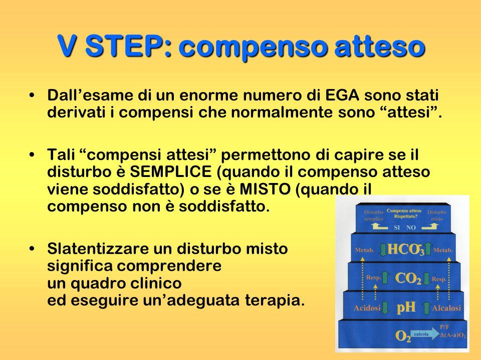 Dallesame di un enorme numero di EGA sono stati derivati i compensi che normalmente sono attesi. Tali compensi attesi permettono di capire se il distu