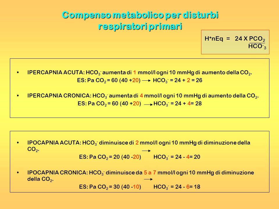 Compenso metabolico per disturbi respiratori primari IPERCAPNIA ACUTA: HCO 3 - aumenta di 1 mmol/l ogni 10 mmHg di aumento della CO 2. ES: Pa CO 2 = 6