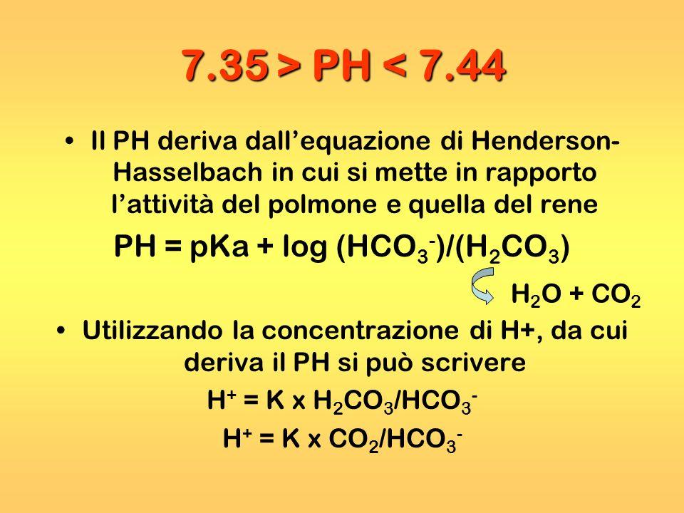 7.35 > PH PH < 7.44 Il PH deriva dallequazione di Henderson- Hasselbach in cui si mette in rapporto lattività del polmone e quella del rene PH = pKa +