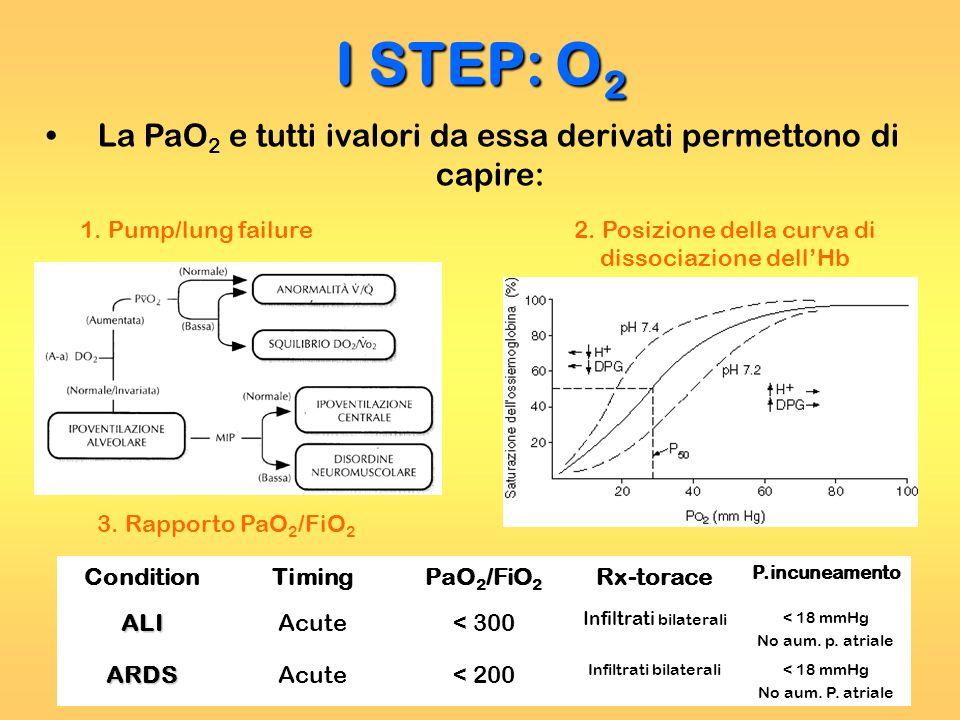 I STEP: O 2 La PaO 2 e tutti ivalori da essa derivati permettono di capire: 1. Pump/lung failure2. Posizione della curva di dissociazione dellHb 3. Ra