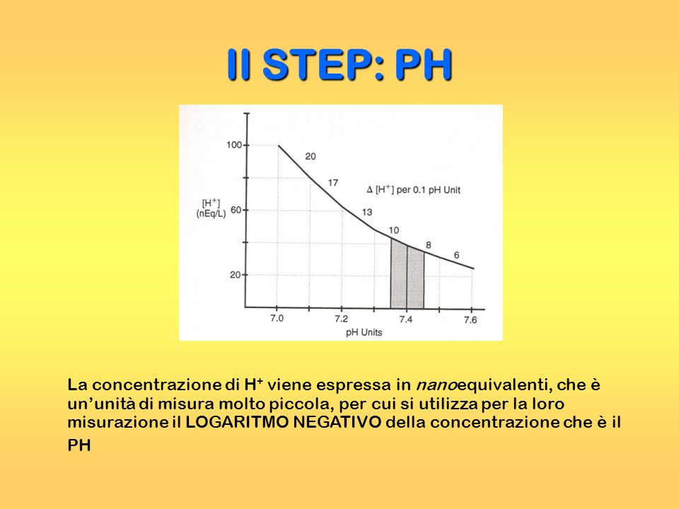 II STEP: PH La concentrazione di H + viene espressa in nanoequivalenti, che è ununità di misura molto piccola, per cui si utilizza per la loro misuraz