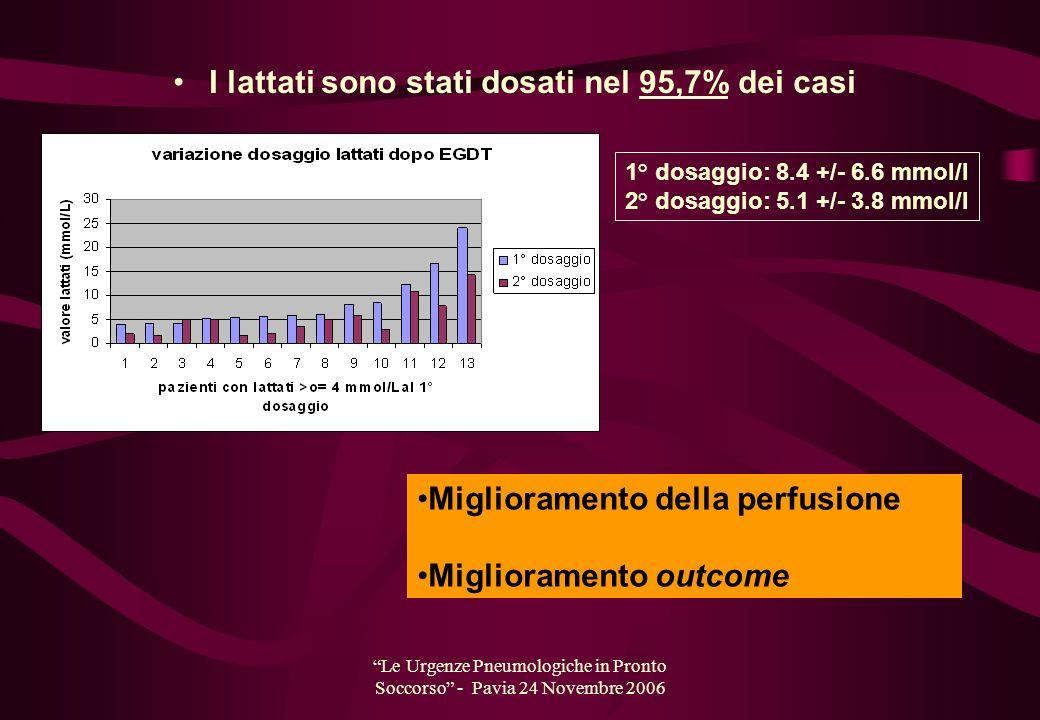 Le Urgenze Pneumologiche in Pronto Soccorso - Pavia 24 Novembre 2006 I lattati sono stati dosati nel 95,7% dei casi 1° dosaggio: 8.4 +/- 6.6 mmol/l 2°