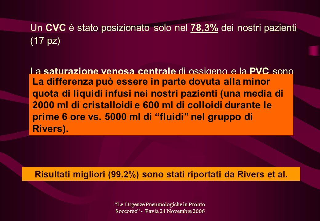 Le Urgenze Pneumologiche in Pronto Soccorso - Pavia 24 Novembre 2006 Un CVC è stato posizionato solo nel 78,3% dei nostri pazienti (17 pz) La saturazi